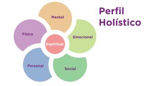 Dibujo de una flor con el título Perfil Holístico. Tiene 5 pétalos, en cada uno tiene una palabra escrita, mental, emocional, social, personal y física, y en el botón de la flor la palabra Espiritual