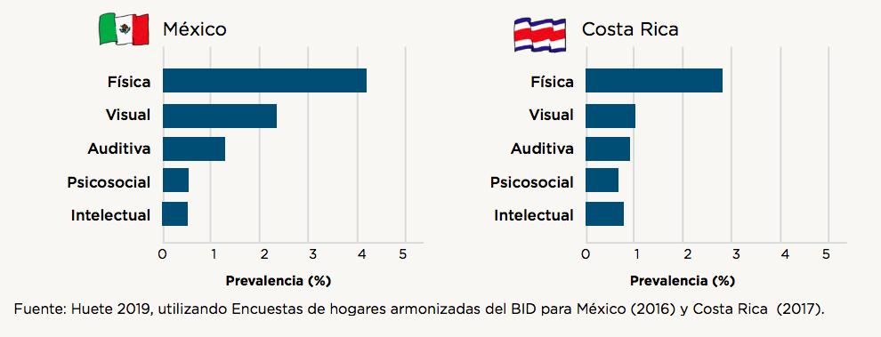 Gráficas que muestran la prevalencia de discapacidad en México y Costa Rica. En el primero destaca que la discapacidad física es la más común, seguida de la visual, auditiva, psicosocial e intelectual. En el segundo la discapacidad física también es la más común, seguida de la visual, auditiva, intelectual y psicosocial. Fuente: Huete 2019, utilizando Encuestas de hogares armonizadas del BID para México (2016) y Costa Rica (2017).