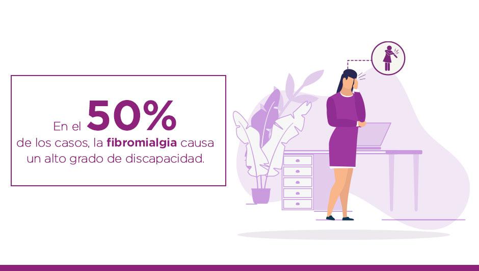 Texto de la imagen: En el 50% de los casos, la fibromialgia causa un alto grado de discapacidad. Imagen que representa gráficamente a una mujer, de pie, con vestido color morado y una expresión en el rostro de dolor y fatiga.