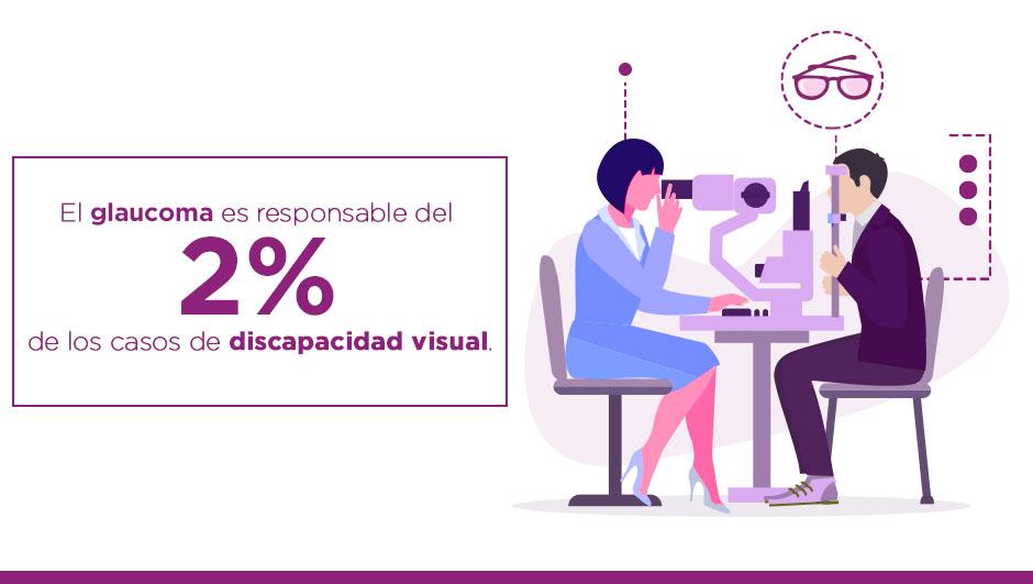 Texto en la imagen: El glaucoma es responsable del 2% de los casos de discapacidad visual. Fuente: Organización Mundial de la Salud (OMS). En la imagen se muestra gráficamente a un oftalmólogo examinando a través de equipo especializado, la vista de una señora de edad media.