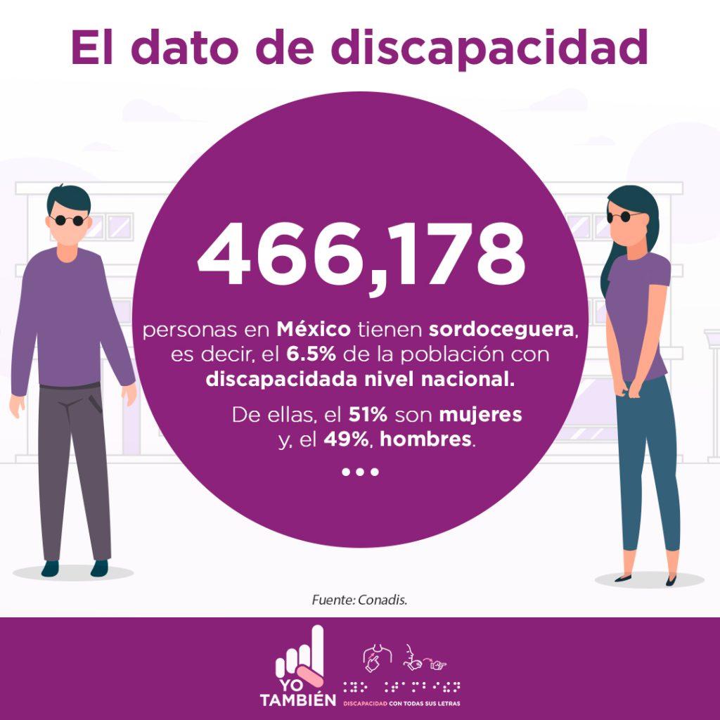Texto en la imagen: 466,178 personas en México tienen sordoceguera, es decir, el 6.5% de la población con discapacidad a nivel nacional. De ellas, el 51% son mujeres y, el 49%, hombres. Fuente: Conadis. Representación gráfica en líneas de dos personas, un hombre con lentes oscuros sobre el rostro, cabello negro, suéter morado; y una mujer con lentes oscuros sobre el rostro, cabello negro, blusa morada, pantalón azul y zapatos negros.