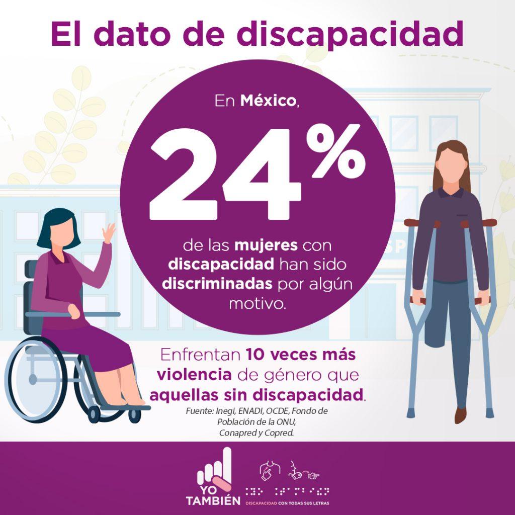 Texto en la imagen: 24% de las mujeres con discapacidad han sido discriminadas en México por algún motivo, y enfrentan 10 veces más violencia de género que aquellas sin discapacidad. Fuentes: Inegi, ENADI, OCDE, Fondo de Población de la ONU, Conapred y Copred. Representación gráfica en líneas de dos mujeres, una mujer de cabello color negro, sentada en una silla de ruedas, que lleva puesto un vestido morado y una mujer de cabello castaño, pantalón azul, playera morada, que se apoya en dos muletas debajo de ambos brazos, tiene amputada su pierna izquierda, ambas se encuentran frente a dos edificios de color gris.