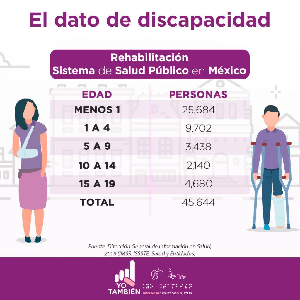 El dato de la discapacidad. Tabla comparativa de Rehabilitación Sistema de Salud en México, la tabla tiene dos columnas, de lado izquierdo se desglosa la edad y de lado izquierdo en número de personas que hay, con lo cual la tabla describe: De menos de 1 año hay 25 mil 684 personas, de 1 a 4 años, 9 mil 702 personas, de 5 a 9 años 3 mil 438 personas, de 10 a 14 2 mil 140 personas, de 15 a 19 un total de 4 mil 680 personas, danto un total de 45 mil 644 personas. Fuente: Dirección General de Información en Salud, 2019 (IMSS, ISSSTE, Salud y Entidades). En la imagen aparece una representación gráfica de una mujer de cabello color negro, vestida con playera y falda morada, que tiene un yeso en su mano derecha; y un hombre de cabello color negro, pantalón y sueter morado, apoyado en un par de muletas para estar de pie, tiene un yeso de color blanco en el pie izquierdo y un zapato color azul en el pie derecho.