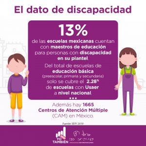 Texto color blanco sobre fondo de color morado: El dato de la discapacidad. Texto de color morado sobre un recuadro de fondo blanco: 13% de las escuelas mexicanas cuentan con maestros de educación para personas con discapacidad en su plantel. Del total de escuelas de educación básica (preescolar, primaria y secundaria) solo se cubre el 2.28 % de escuelas con Usaer a nivel nacional. Además hay 1665 Centros de Atención Múltiple (CAM) en México. Fuente: SEP/ 2019. Representación gráfica de una niña y un niño, él viste sudadera color morado y pantalón color amarillo con zapatos color morado y calcetas blancas y ella viste un overol de color morado con playera verde limón y zapatos verde limón.