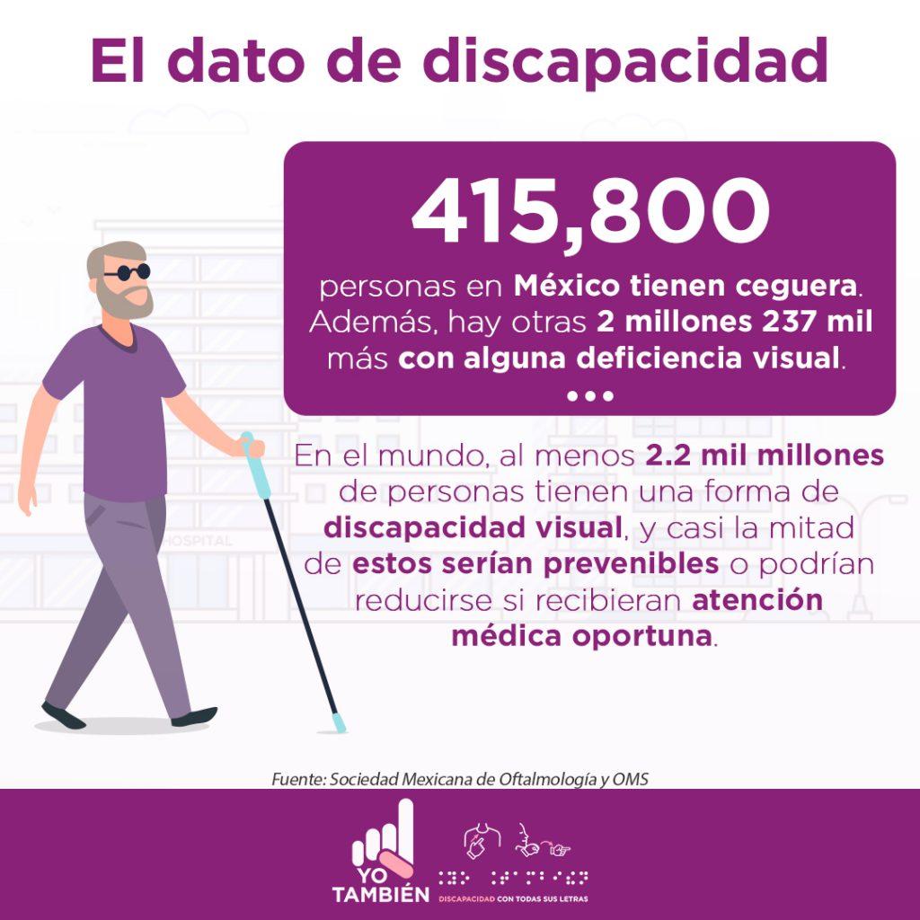 Texto en la imagen: El dato de la discapacidad. 415,800 personas en México tienen ceguera. Además, hay otras 2 millones 237 mil más con alguna deficiencia visual. En el mundo, al menos 2.2 mil millones de personas tienen una forma de discapacidad visual, y casi la mitad de estos serían prevenibles o podrían reducirse si recibieran atención médica oportuna. Fuente: Sociedad Mexicana de Oftalmología y OMS. Representación gráfica de un hombre con discapacidad visual, de cabello cano, barba de tipo candado del mismo color, en el rostro lleva puestos unos anteojos oscuros de color negro, playera y pantalón morado, y zapatos negros; el hombre lleva un bastón de mango azul y pistón de color negro en la mano izquierda.