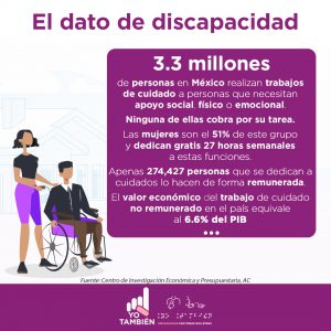 Texto morado sobre fondo blanco: El Dato de la Discapacidad, texto blanco sobre fondo morado: 3.3 millones de personas en México realizan trabajos de cuidado a personas que necesitan apoyo social, físico o emocional. Ninguna de ellas cobra por su tarea. Las mujeres son el 51% de este grupo y dedican gratis 27 horas semanales a estas funciones. Apenas 274,427 personas que se dedican a cuidados lo hacen de forma remunerada. El valor económico del trabajo de cuidado no remunerado en el país equivale al 6.6% del PIB. Fuente: Centro de Investigación Económica y Presupuestaria, AC. Representación gráfica de un hombre joven, cabello color negro y encrespado, corto, que utiliza una camisa blanca, corbata negra, suéter negro, pantalón café marrón, zapatos negros, usuario de silla de ruedas color morada, detrás de él, ayudándolo a andar, se encuentra una mujer joven, de cabello negro rizado, corto a la altura de las orejas, lleva puesta una playera negra y bermuda morada con zapatos negros.