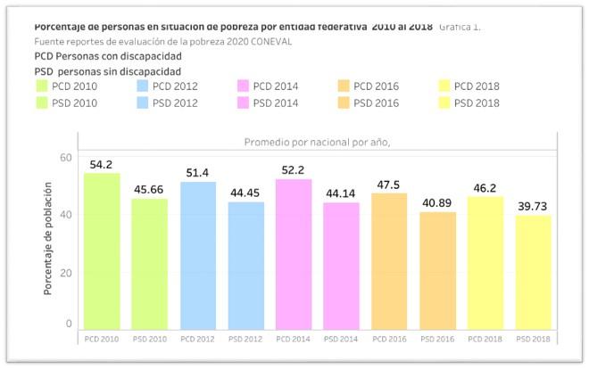 Imagen que presenta una gráfica de barras con el título: porcentaje de personas en situación de pobreza por entidad federativa. Fuente reportes de evaluación de la pobreza 2020 CONEVAL. Abajo de este título vienen los indicadores con los que se distinguen las barras de la gráfica. Estos son: PCD persona con discapacidad. PSD personas sin discapacidad. Color verde muestra el porcentaje de personas con y sin discapacidad en el 2010. Color azul muestra el porcentaje de personas con y sin discapacidad en el 2012. Color violeta muestra el porcentaje de personas con y sin discapacidad en el 2014. Color naranja muestra el porcentaje de personas con y sin discapacidad en el 2016. Color amarillo muestra el porcentaje de personas con y sin discapacidad en el 2018. Abajo de estos indicadores viene la gráfica de barras como tal, en donde su eje vertical muestra el porcentaje de la población y en su eje horizontal dice que: en 2010 las PCD eran un 54.2% y las PSD un 45.66, indicado con barras de color verde; en 2012 las PCD eran un 51.4% y las PSD un 44.45%, indicado con barras en color azul; en 2014 las PCD eran 52.2% y las PSD un 44.14% indicado con barras en color rosa; en 2016 las PCD eran un 47.5% y las PSD un 40.89% indicado con barras en color naranja; en 2018 las PCD eran un 46.2% y las PSD un 39.73% indicado con barras en color amarillo. En la parte inmediata superior de la tabla tiene el texto: promedio por nacional por año.